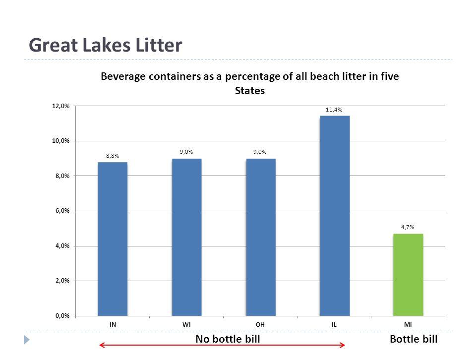 Great Lakes Litter No bottle billBottle bill