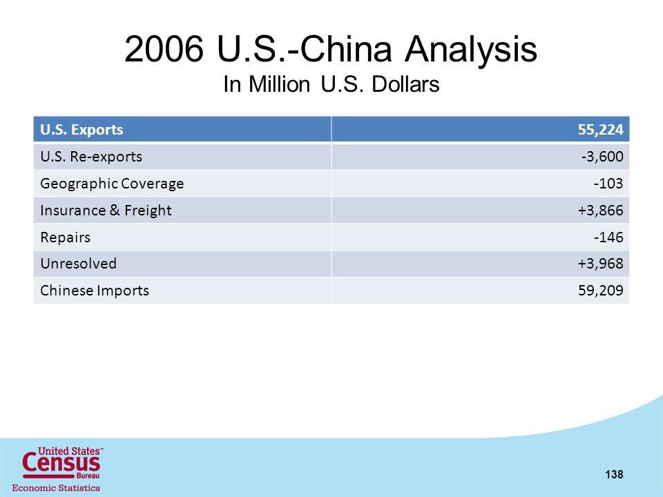 2006 U.S.-China Analysis In Million U.S. Dollars U.S. Exports55,224 U.S. Re-exports-3,600 Geographic Coverage-103 Insurance & Freight+3,866 Repairs-14