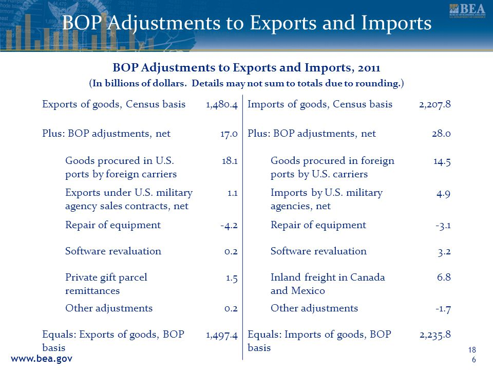 www.bea.gov 186 BOP Adjustments to Exports and Imports BOP Adjustments to Exports and Imports, 2011 (In billions of dollars. Details may not sum to to