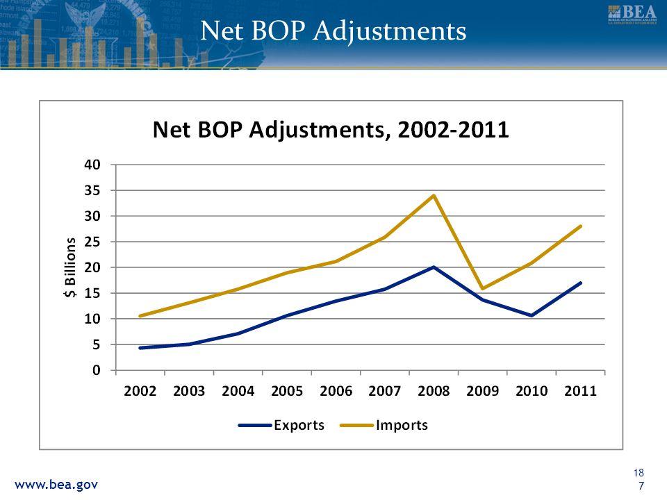 www.bea.gov Net BOP Adjustments187