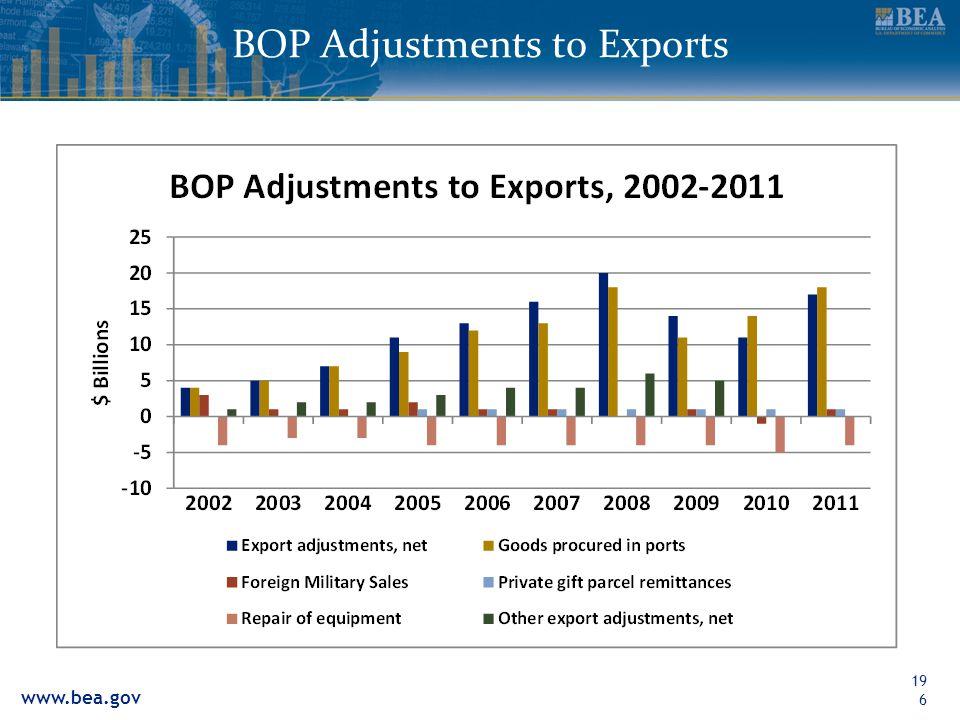 www.bea.gov BOP Adjustments to Exports196