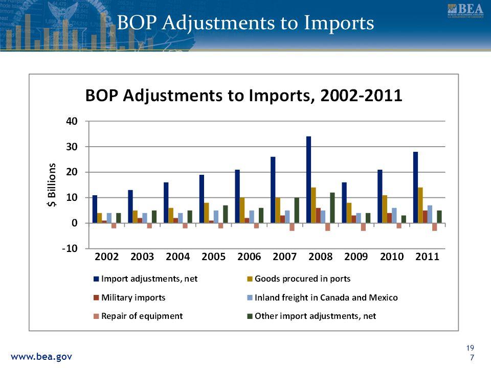 www.bea.gov BOP Adjustments to Imports197