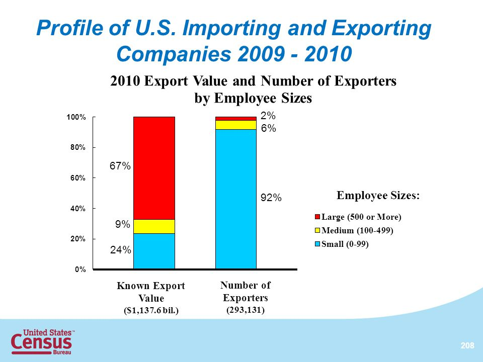 208 Employee Sizes: Known Export Value ($1,137.6 bil.) Number of Exporters (293,131) Profile of U.S. Importing and Exporting Companies 2009 - 2010