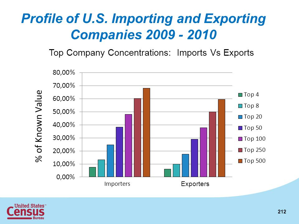 Profile of U.S. Importing and Exporting Companies 2009 - 2010 212 Top Company Concentrations: Imports Vs Exports