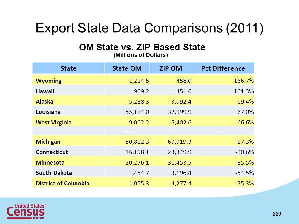 Export State Data Comparisons (2011) StateState OMZIP OMPct Difference Wyoming1,224.5458.0166.7% Hawaii909.2451.6101.3% Alaska5,238.33,092.469.4% Loui