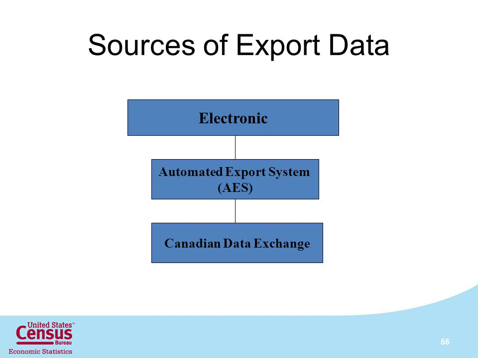 Sources of Export Data 55 Electronic Automated Export System (AES) Canadian Data Exchange