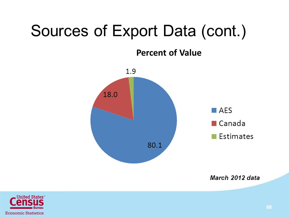 Sources of Export Data (cont.) 56 March 2012 data