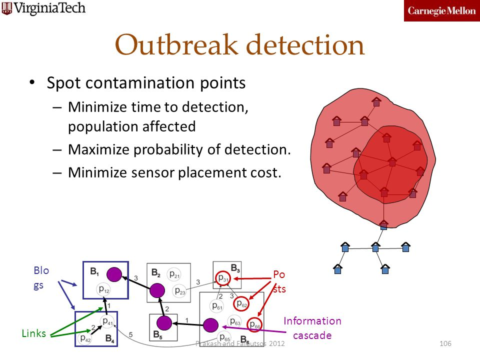 Outbreak detection Spot contamination points – Minimize time to detection, population affected – Maximize probability of detection. – Minimize sensor