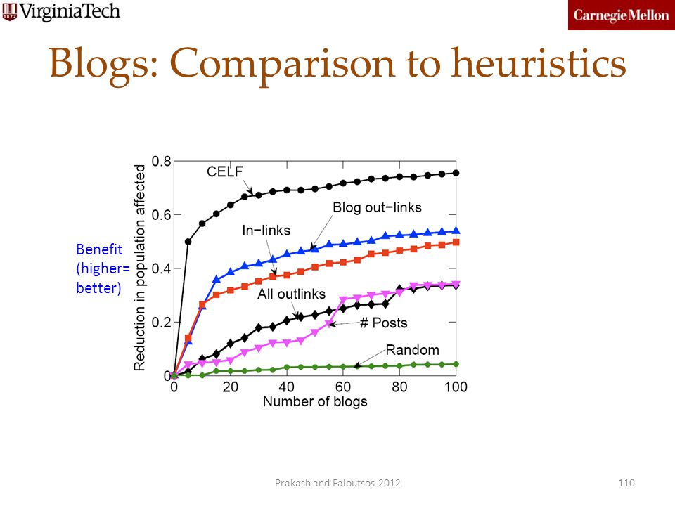 Blogs: Comparison to heuristics Benefit (higher= better) 110Prakash and Faloutsos 2012