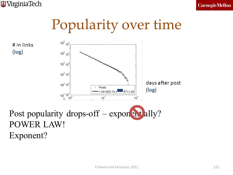 Popularity over time Post popularity drops-off – exponentially? POWER LAW! Exponent? # in links (log) days after post (log) 125Prakash and Faloutsos 2