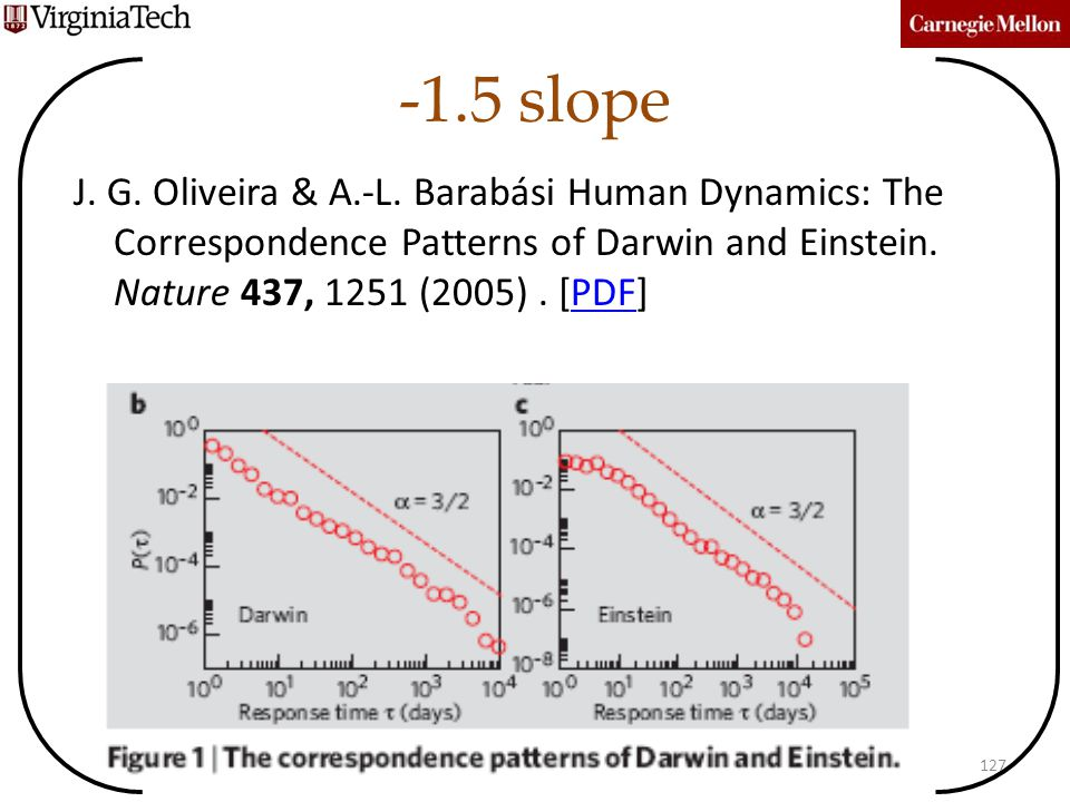 -1.5 slope Prakash and Faloutsos 2012127 J. G. Oliveira & A.-L. Barabási Human Dynamics: The Correspondence Patterns of Darwin and Einstein. Nature 43