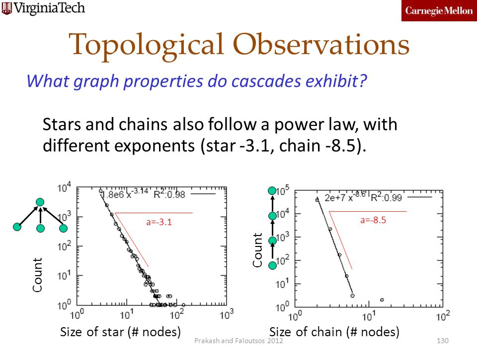 Topological Observations What graph properties do cascades exhibit? Stars and chains also follow a power law, with different exponents (star -3.1, cha