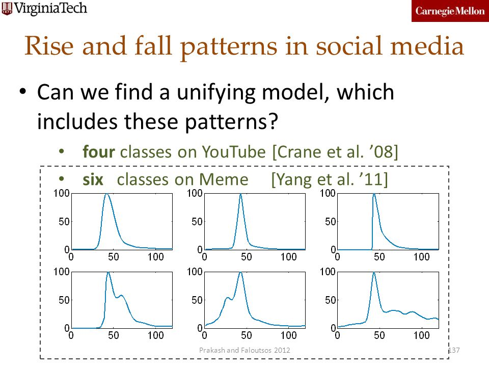 Rise and fall patterns in social media 137 Can we find a unifying model, which includes these patterns? four classes on YouTube [Crane et al. 08] six