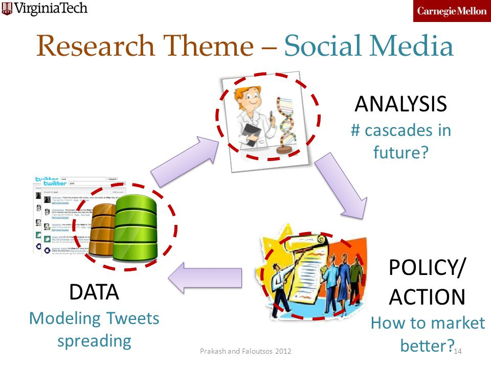 Research Theme – Social Media DATA Modeling Tweets spreading POLICY/ ACTION How to market better? ANALYSIS # cascades in future? 14Prakash and Falouts