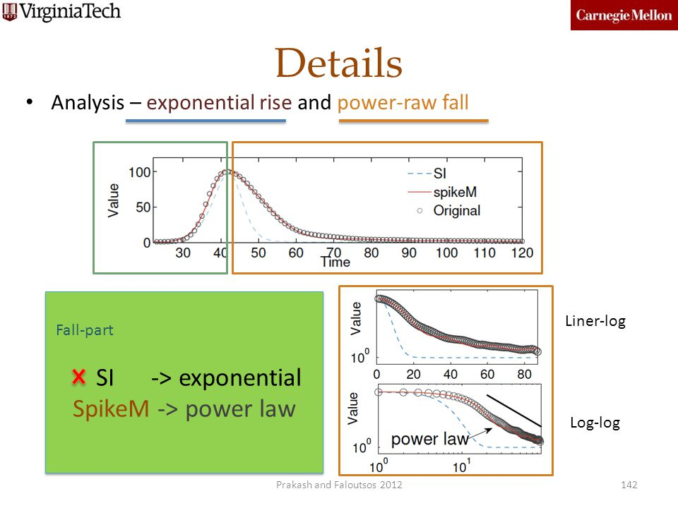 Details Analysis – exponential rise and power-raw fall 142 Liner-log Log-log Fall-part SI -> exponential SpikeM -> power law Fall-part SI -> exponenti