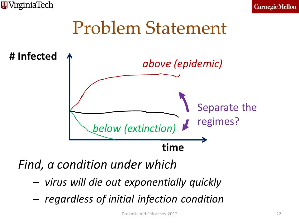 Problem Statement Find, a condition under which – virus will die out exponentially quickly – regardless of initial infection condition above (epidemic