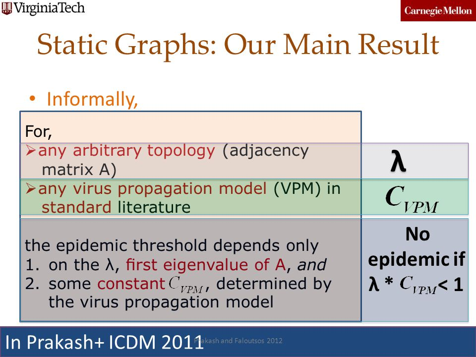 Static Graphs: Our Main Result Informally, 31 For, any arbitrary topology (adjacency matrix A) any virus propagation model (VPM) in standard literatur