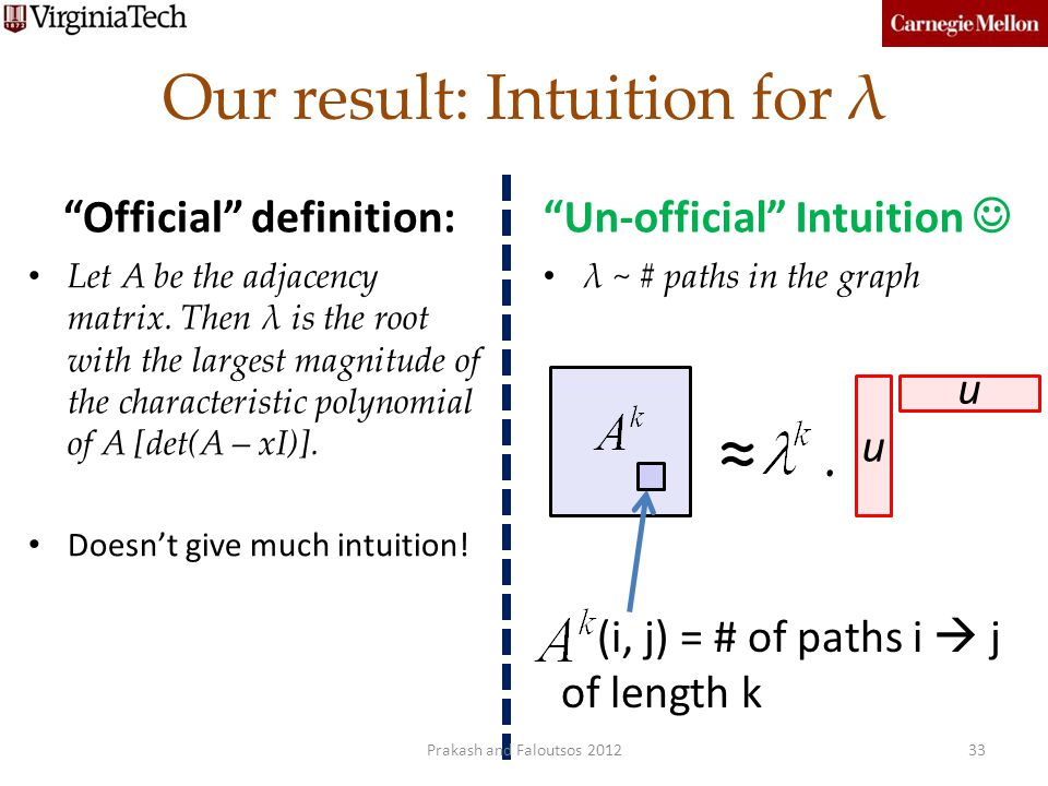 Our result: Intuition for λ Official definition: Let A be the adjacency matrix. Then λ is the root with the largest magnitude of the characteristic po