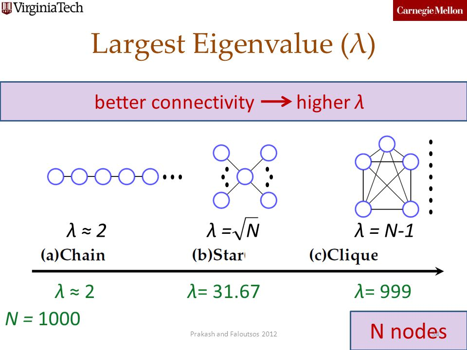 N nodes Largest Eigenvalue (λ) λ 2λ = Nλ = N-1 34 N = 1000 λ 2λ= 31.67λ= 999 better connectivity higher λ Prakash and Faloutsos 2012