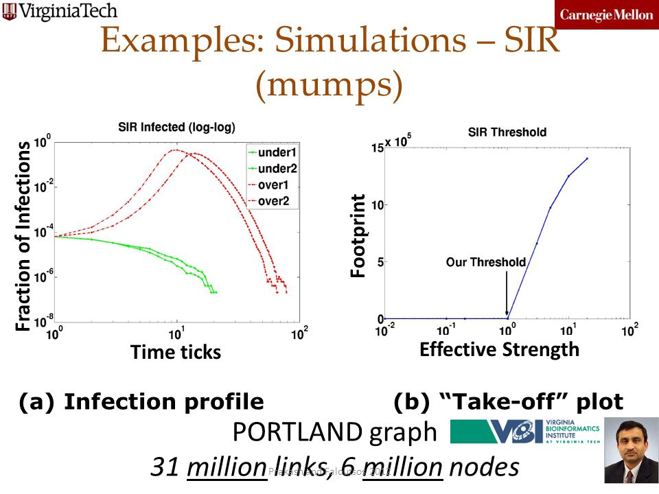 Examples: Simulations – SIR (mumps) (a) Infection profile (b) Take-off plot PORTLAND graph 31 million links, 6 million nodes Fraction of Infections Fo