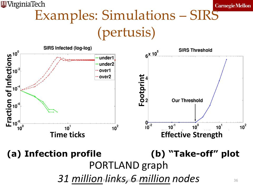 Examples: Simulations – SIRS (pertusis) Fraction of Infections Footprint Effective StrengthTime ticks (a) Infection profile (b) Take-off plot PORTLAND