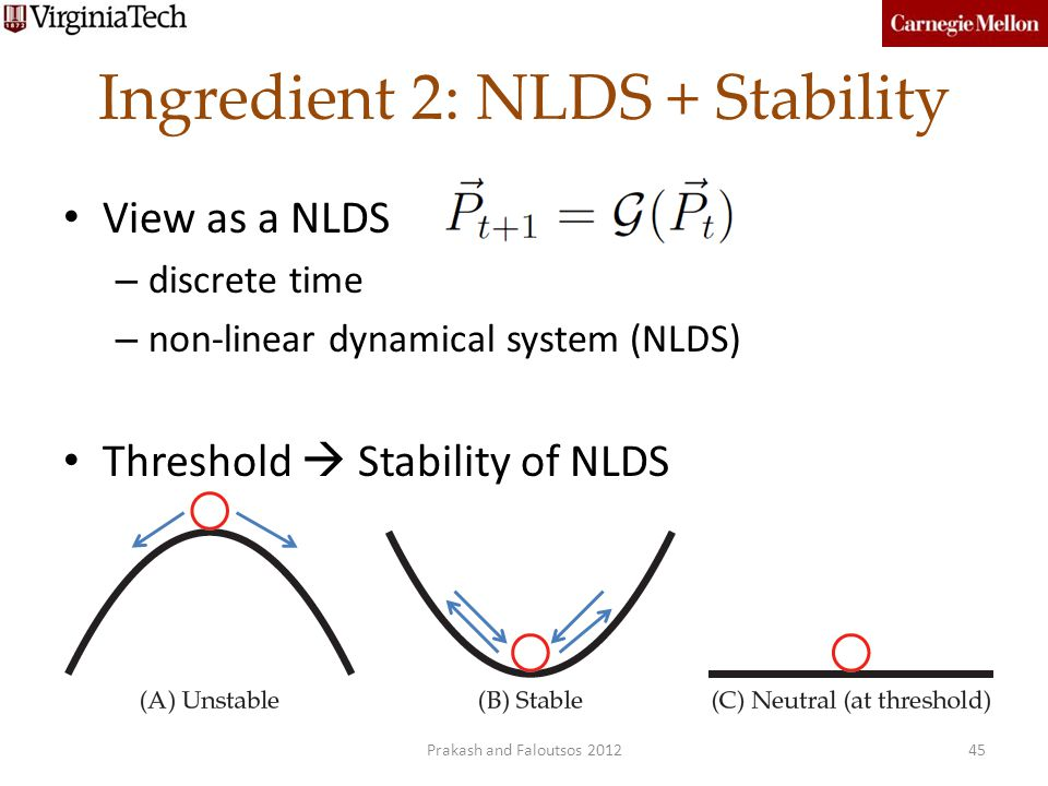 Ingredient 2: NLDS + Stability View as a NLDS – discrete time – non-linear dynamical system (NLDS) Threshold Stability of NLDS 45Prakash and Faloutsos