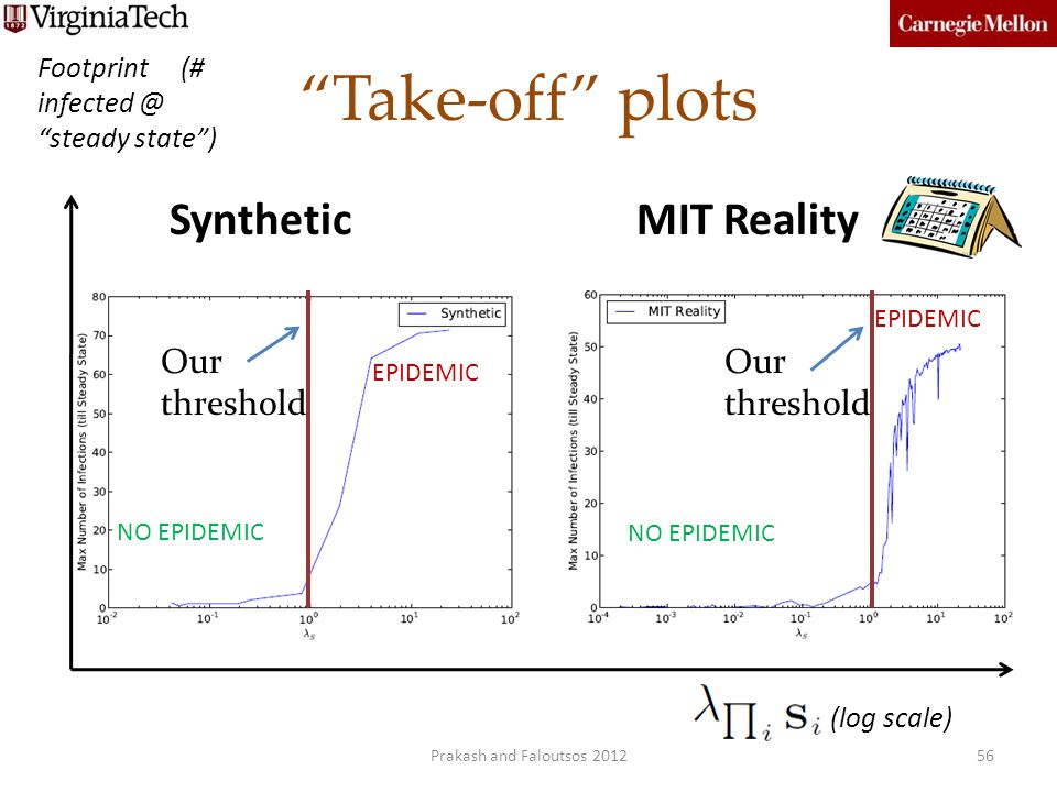 Take-off plots Footprint (# infected @ steady state) Our threshold (log scale) NO EPIDEMIC EPIDEMIC NO EPIDEMIC SyntheticMIT Reality 56Prakash and Fal