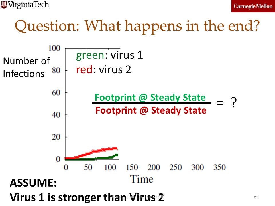 Question: What happens in the end? 60 green: virus 1 red: virus 2 Footprint @ Steady State = ? Number of Infections ASSUME: Virus 1 is stronger than V