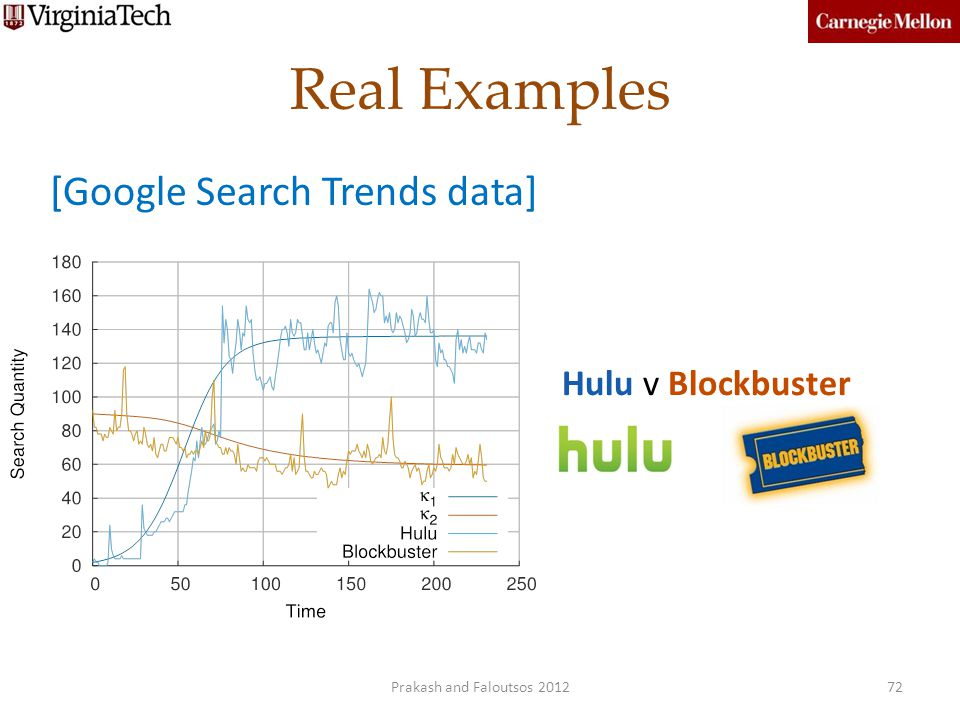Real Examples 72 Hulu v Blockbuster [Google Search Trends data] Prakash and Faloutsos 2012