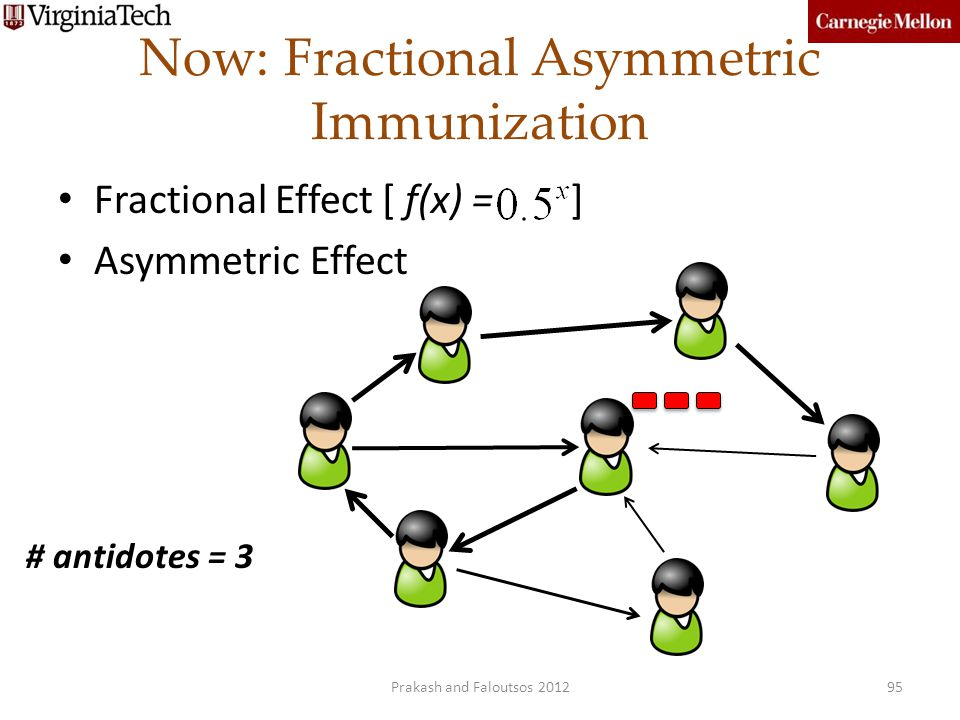 Now: Fractional Asymmetric Immunization 95 Fractional Effect [ f(x) = ] Asymmetric Effect # antidotes = 3 Prakash and Faloutsos 2012