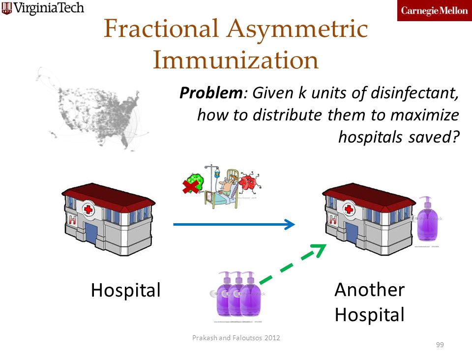 Fractional Asymmetric Immunization Hospital Another Hospital 99 Problem: Given k units of disinfectant, how to distribute them to maximize hospitals s