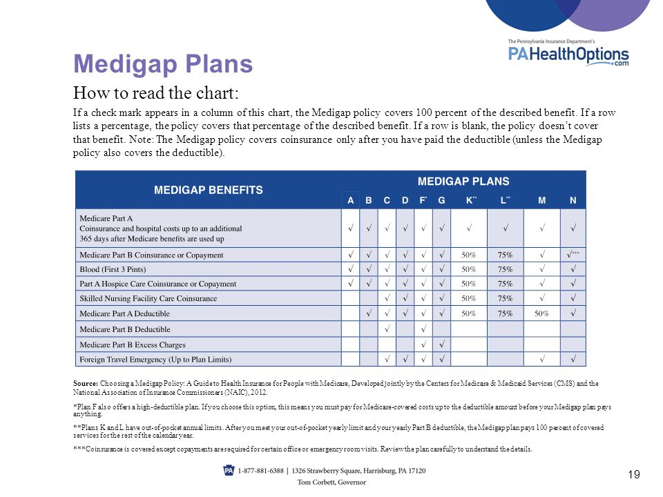 Medigap Plans 19 How to read the chart: If a check mark appears in a column of this chart, the Medigap policy covers 100 percent of the described bene