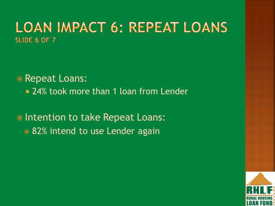 Repeat Loans: 24% took more than 1 loan from Lender Intention to take Repeat Loans: 82% intend to use Lender again