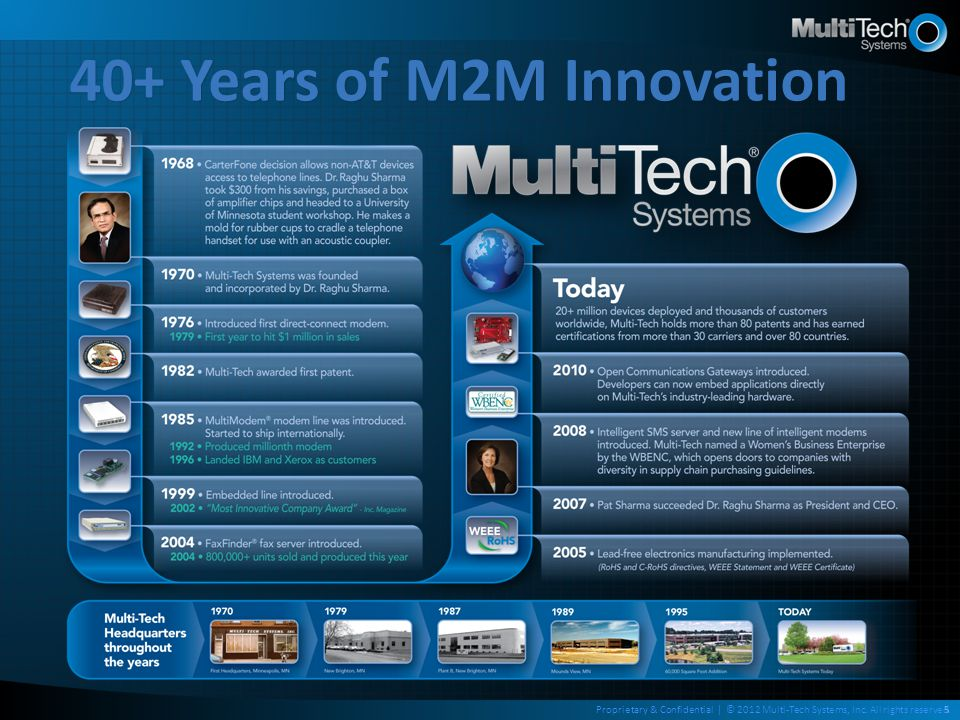 5 40+ Years of M2M Innovation