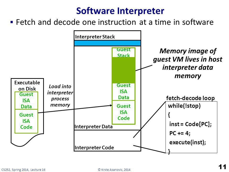 © Krste Asanovic, 2014CS252, Spring 2014, Lecture 16 Software Interpreter 11 Fetch and decode one instruction at a time in software Memory image of gu