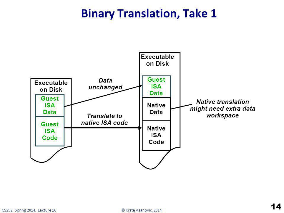 © Krste Asanovic, 2014CS252, Spring 2014, Lecture 16 Binary Translation, Take 1 14 Guest ISA Code Guest ISA Data Executable on Disk Native ISA Code Gu