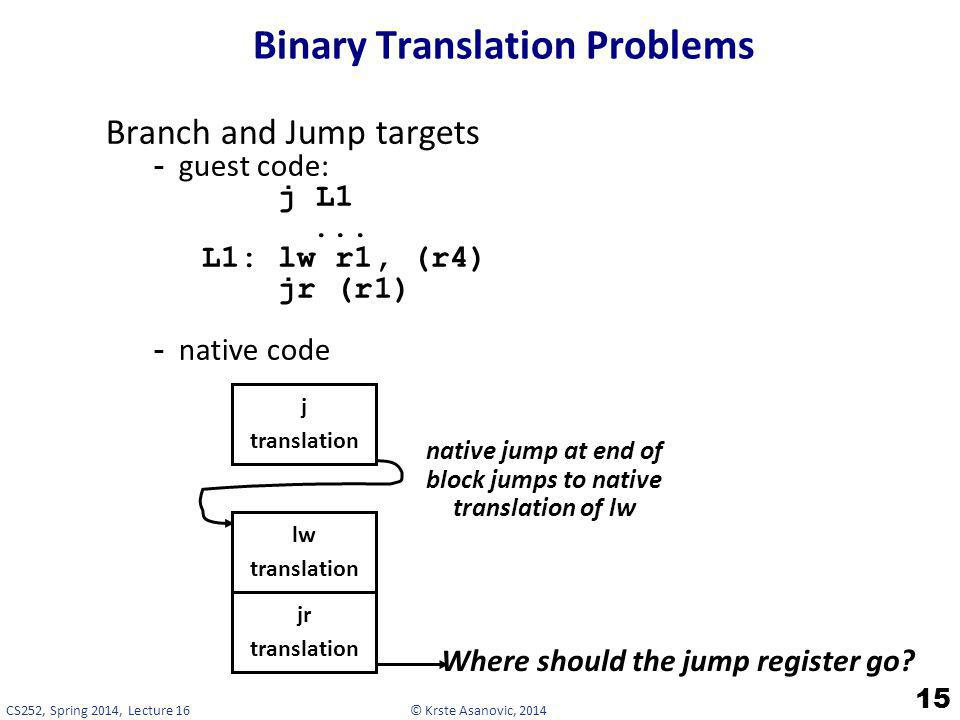 © Krste Asanovic, 2014CS252, Spring 2014, Lecture 16 Binary Translation Problems 15 Branch and Jump targets -guest code: j L1... L1: lw r1, (r4) jr (r