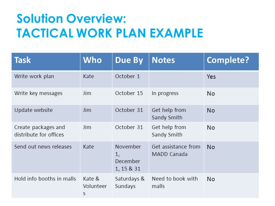 Solution Overview: TACTICAL WORK PLAN EXAMPLE TaskWhoDue ByNotesComplete? Write work planKateOctober 1 Yes Write key messagesJimOctober 15In progress