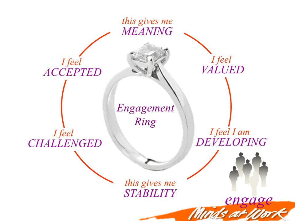 Engagement Ring this gives me MEANING I feel VALUED I feel ACCEPTED I feel I am DEVELOPING I feel CHALLENGED this gives me STABILITY engage