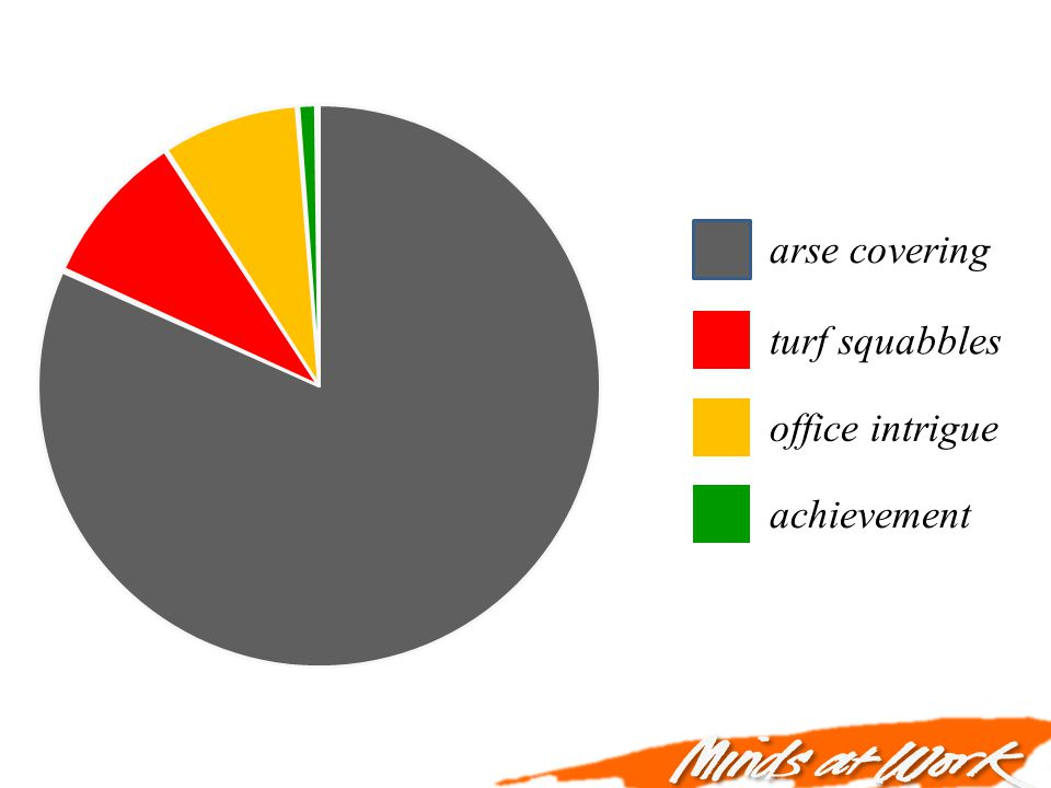 arse covering turf squabbles office intrigue achievement