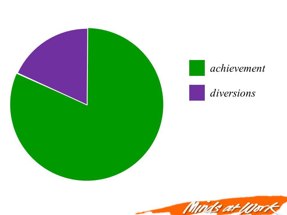 achievement diversions