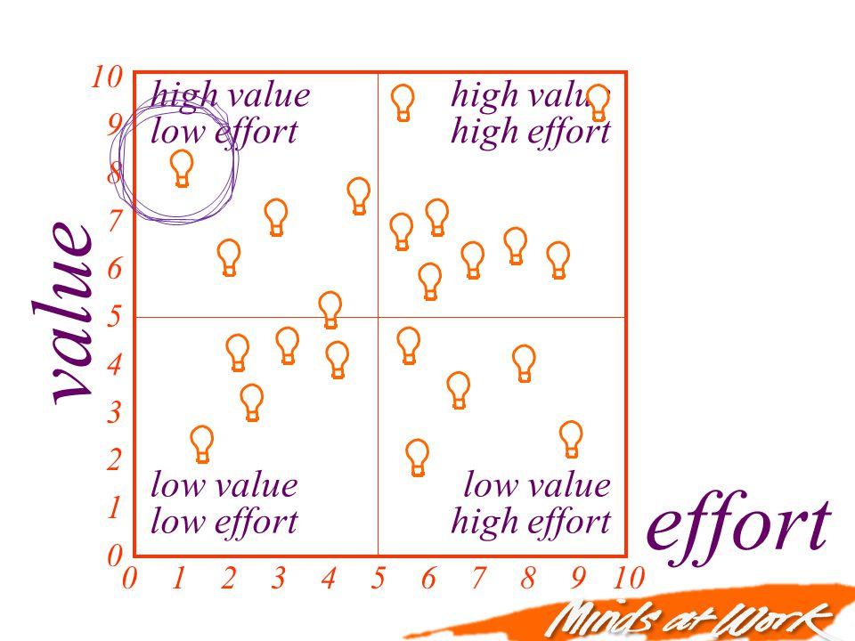 high value high effort value effort 0 1 2 3 4 5 6 7 8 9 10 10 9 8 7 6 5 4 3 2 1 0 high value low effort low value high effort low value low effort