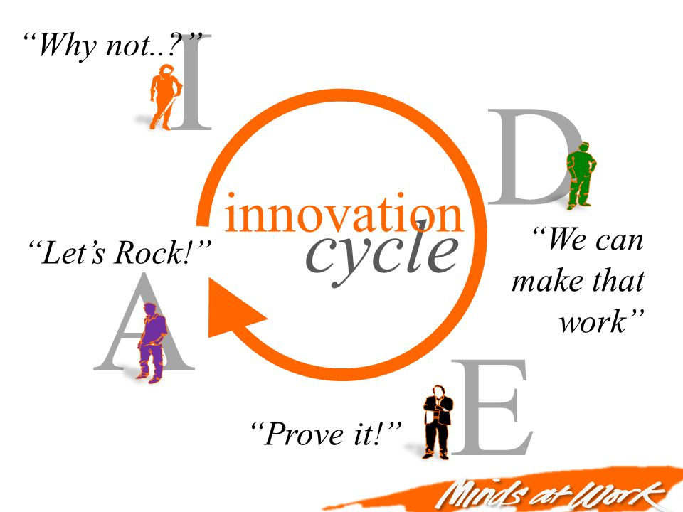 cycle A I D E Why not.. Lets Rock! We can make that work Prove it! innovation