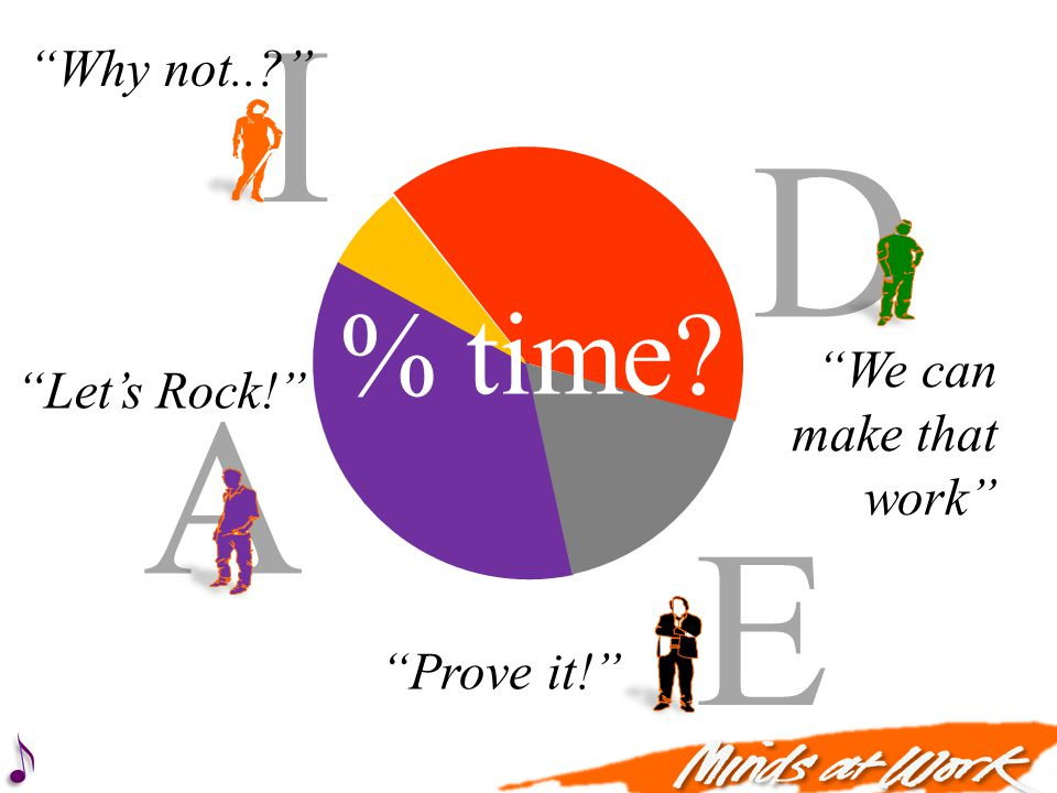 A I D E Why not..? Lets Rock! We can make that work Prove it! ON OFF % time?