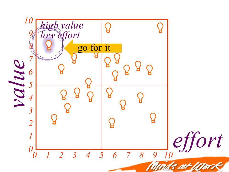 value effort 0 1 2 3 4 5 6 7 8 9 10 10 9 8 7 6 5 4 3 2 1 0 high value low effort go for it