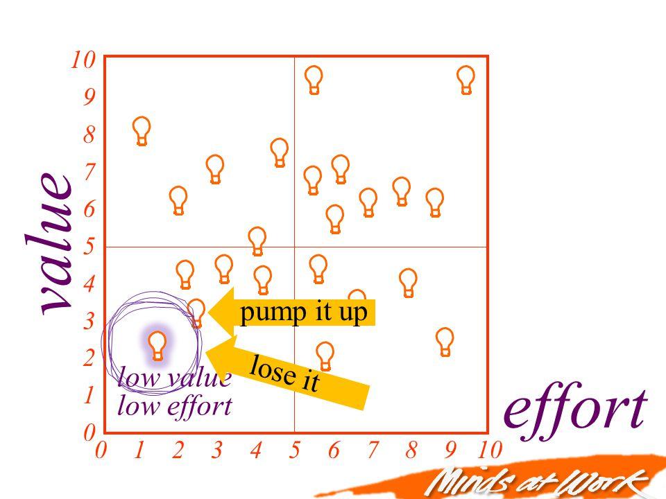 value effort 0 1 2 3 4 5 6 7 8 9 10 10 9 8 7 6 5 4 3 2 1 0 low value low effort pump it up lose it
