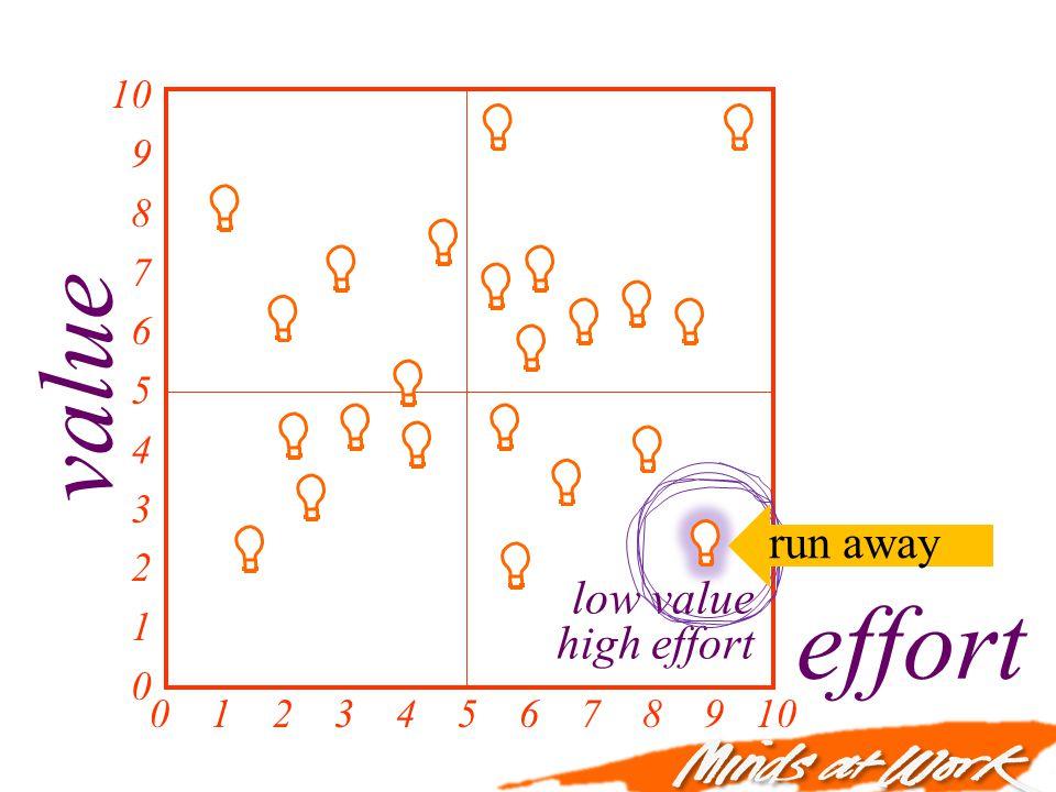 value effort 0 1 2 3 4 5 6 7 8 9 10 10 9 8 7 6 5 4 3 2 1 0 low value high effort run away