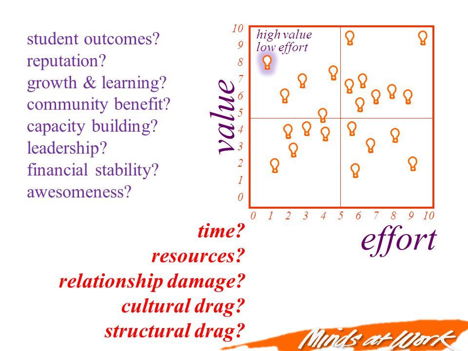 value effort 0 1 2 3 4 5 6 7 8 9 10 10 9 8 7 6 5 4 3 2 1 0 high value low effort time? resources? relationship damage? cultural drag? structural drag?