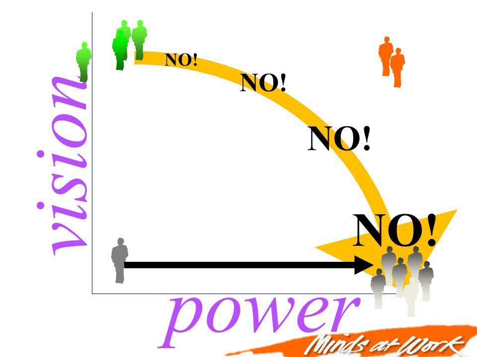 power vision NO!