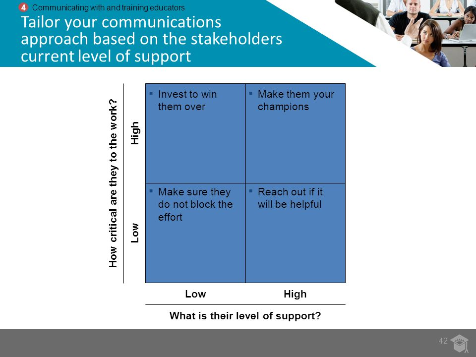 42 4 Communicating with and training educators Tailor your communications approach based on the stakeholders current level of support Low What is thei